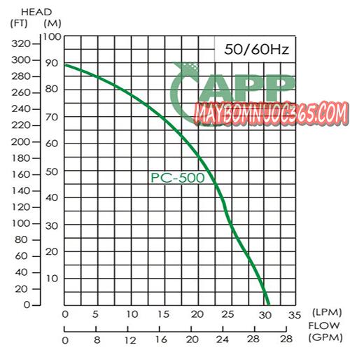 Máy bơm hút giếng sâu APP PC-500E 1.5 HP