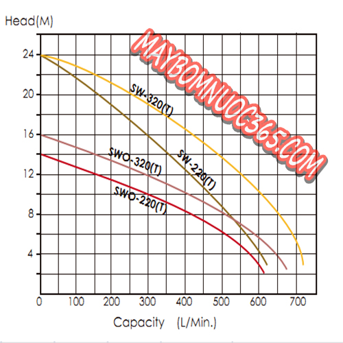 Bơm nước thải trục ngang đầu inox 1 pha APP SWO-320 3 HP
