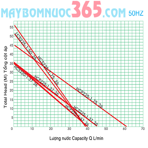 Máy bơm nước bánh răng đẩy cao vỏ gang đầu gang NTP HCP225-1.37 26T
