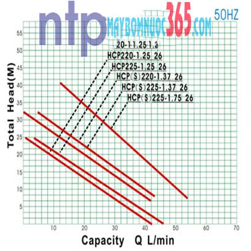Máy bơm nước bánh răng đẩy cao vỏ gang đầu inox NTP HCS225-1.37 26T
