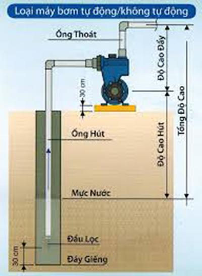 Sơ đồ lắp đặt máy bơm nước đẩy cao tầng Panasonic GP-129JXK 125W