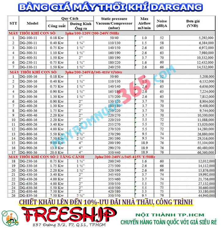 Bảng giá máy thổi khí con sò Dargang DG