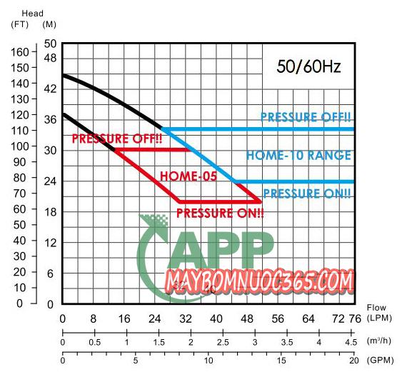 Máy bơm tăng áp thân gang nhập khẩu APP HOME-10 1 HP
