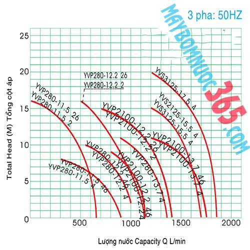 Máy bơm nước đồng ruộng NTP HVY250-1.75 26