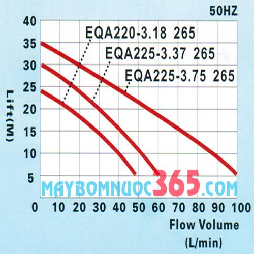 Sơ đồ lưu lượng máy bơm nước tăng áp điện tử NTP EQA225-3.75 265 1HP