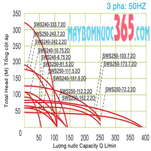 Máy bơm hỏa tiễn 6 inch cánh nhựa NTP SWS280-57.5 20