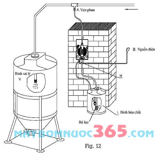 Bơm định lượng hóa chất ETATRON DLX0810