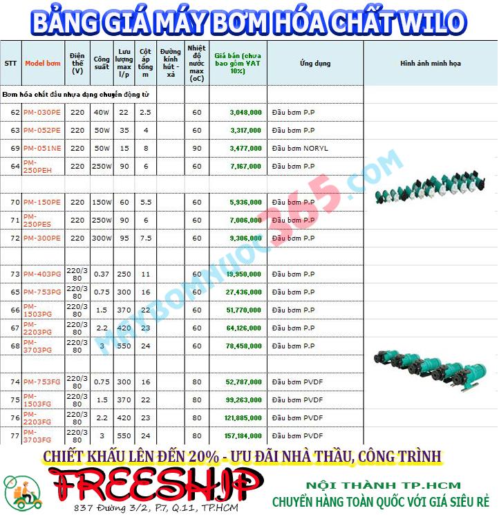 Bảng giá máy bơm hóa chất Wilo