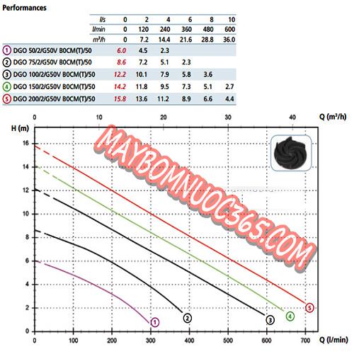 Sơ đồ lưu lượng máy bơm chìm nước thải ZENIT DGO 75/2/G50 V(H) 0.55KW